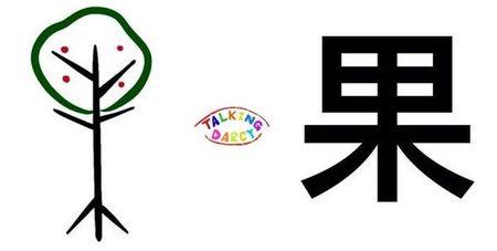 學中文象形字感(Chinese pictograph)果