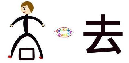 學中文象形字感(Chinese pictograph)去