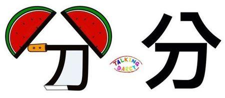 學中文象形字感(Chinese pictograph)分